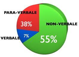comunicazione non verbale paraverbale